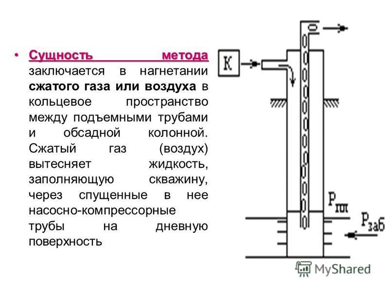 Сущность метода Сущность метода заключается в нагнетании сжатого газа или воздуха в кольцевое пространство между подъемными трубами и обсадной колонной. Сжатый газ (воздух) вытесняет жидкость, заполняющую скважину, через спущенные в нее насосно-компр