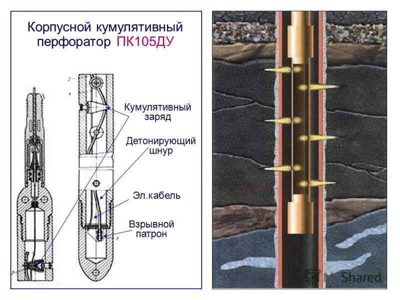Корпусной кумулятивный перфоратор ПК105ДУ Взрывной патрон Детонирующий шнур Эл.кабель Кумулятивный заряд