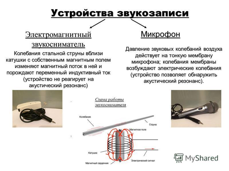 Устройства звукозаписи Микрофон Электромагнитныйзвукосниматель Колебания стальной струны вблизи катушки с собственным магнитным полем изменяют магнитный поток в ней и порождают переменный индуктивный ток (устройство не реагирует на акустический резон