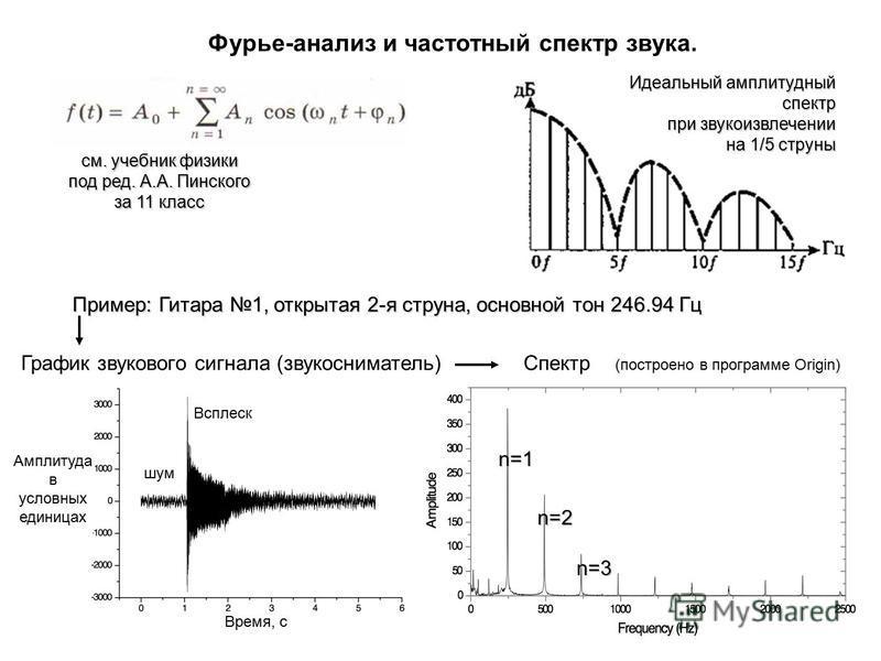 График звукового сигнала (звукосниматель)Спектр Время, с Амплитуда в условных единицах Пример: Гитара 1,открытая 2-я струна,основной тон 246.94 Гц Пример: Гитара 1, открытая 2-я струна, основной тон 246.94 Гц (построено в программе Origin) n=1 n=2 n=