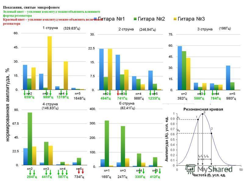 Показания, снятые микрофоном Зеленый цвет – усиление амплитуд можно объяснить влиянием формы резонатора Красный цвет – усиление амплитуд можно объяснить величиной резонатора нормированная амплитуда, % 659Гц 989Гц 1319Гц 1648Гц 494Гц 741Гц 988Гц 1235Г