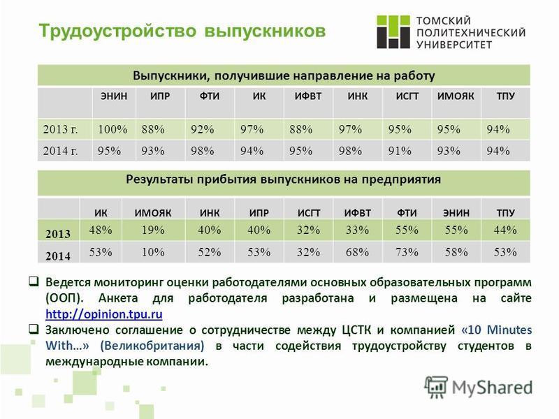 Трудоустройство выпускников Ведется мониторинг оценки работодателями основных образовательных программ (ООП). Анкета для работодателя разработана и размещена на сайте http://opinion.tpu.ru http://opinion.tpu.ru Заключено соглашение о сотрудничестве м