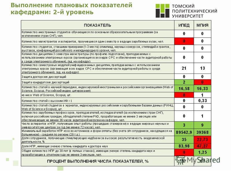 Выполнение плановых показателей кафедрами: 2-й уровень