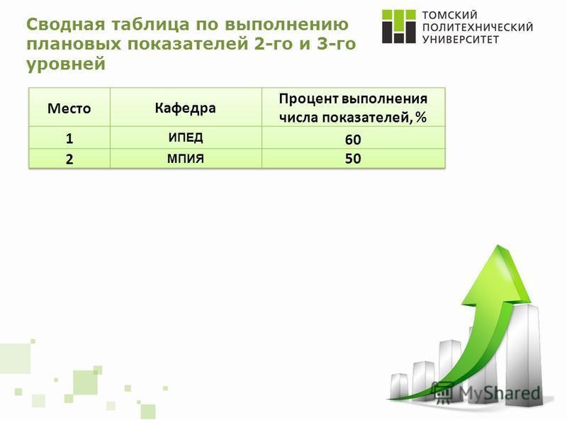Сводная таблица по выполнению плановых показателей 2-го и 3-го уровней