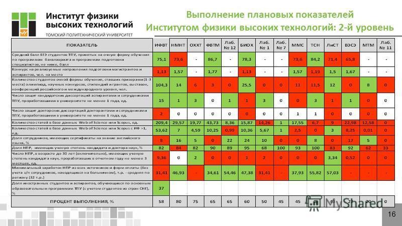 16 Выполнение плановых показателей Институтом физики высоких технологий: 2-й уровень