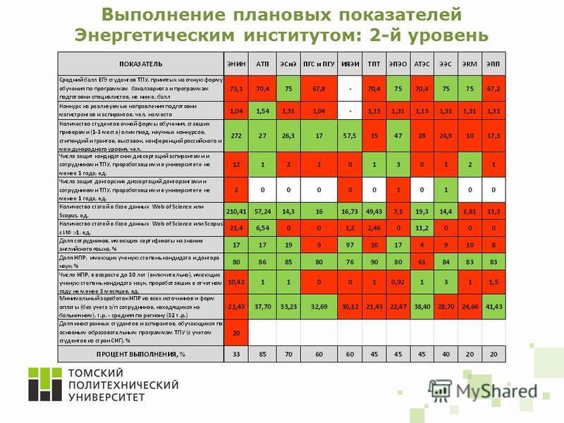 Выполнение плановых показателей Энергетическим институтом: 2-й уровень
