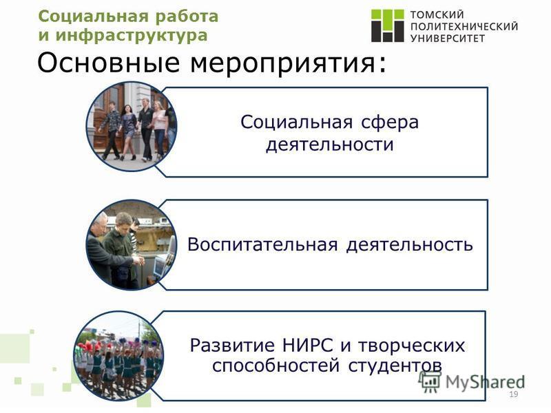 Социальная работа и инфраструктура Основные мероприятия: 19 Социальная сфера деятельности Воспитательная деятельность Развитие НИРС и творческих способностей студентов