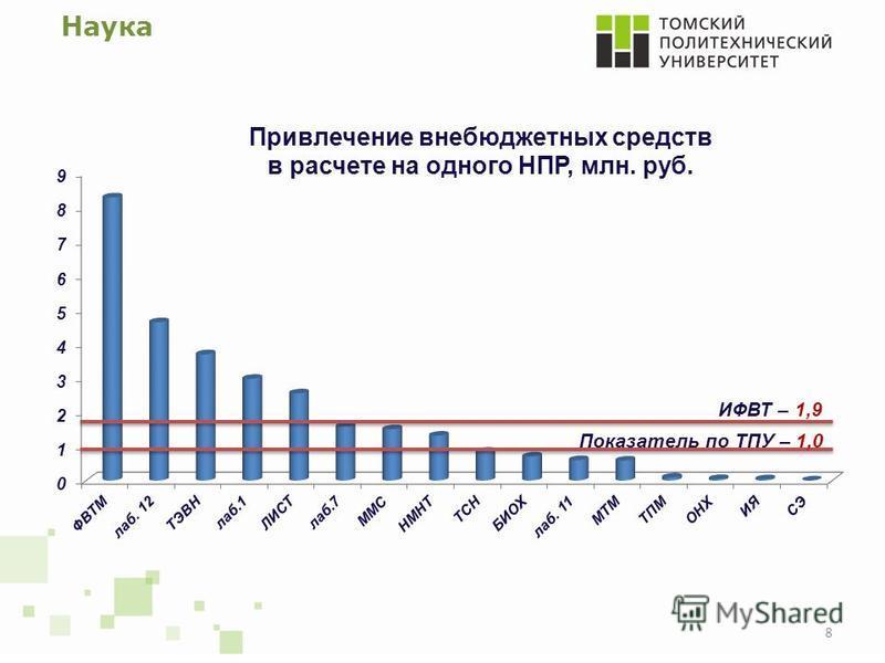 Наука 8 Привлечение внебюджетных средств в расчете на одного НПР, млн. руб. Показатель по ТПУ – 1,0 ИФВТ – 1,9