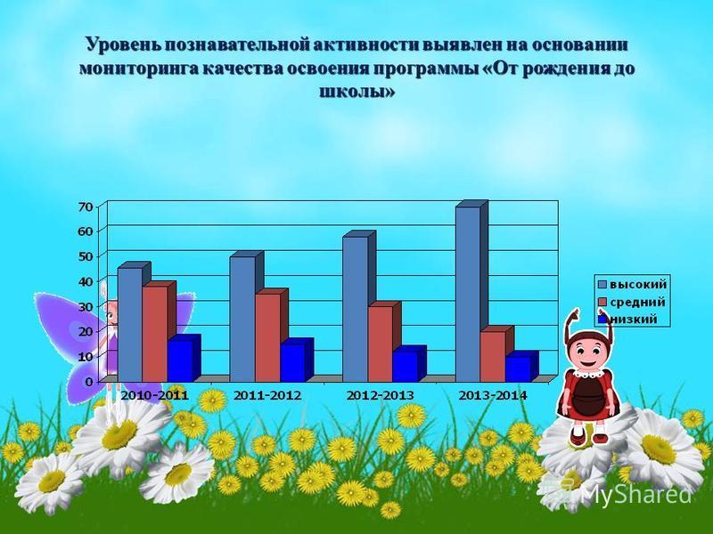 Уровень познавательной активности выявлен на основании мониторинга качества освоения программы «От рождения до школы»