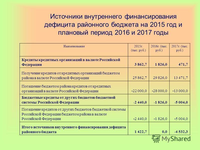 Источники внутреннего финансирования дефицита районного бюджета на 2015 год и плановый период 2016 и 2017 годы Наименование 2015 г. (тыс. руб.) 2016 г. (тыс. руб.) 2017 г. (тыс. руб.) Кредиты кредитных организаций в валюте Российской Федерации 3 862,