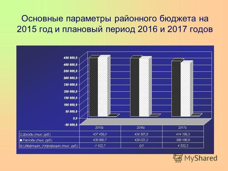 Основные параметры районного бюджета на 2015 год и плановый период 2016 и 2017 годов