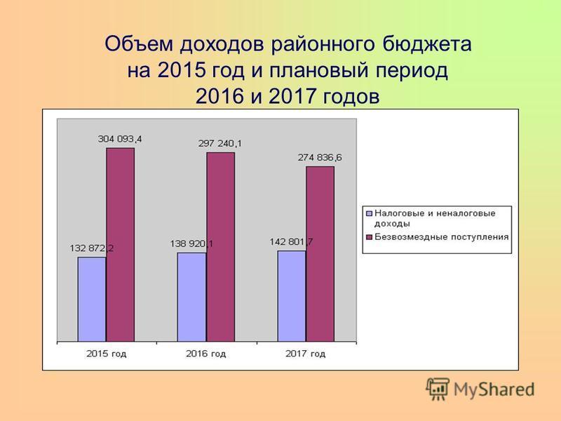 Объем доходов районного бюджета на 2015 год и плановый период 2016 и 2017 годов
