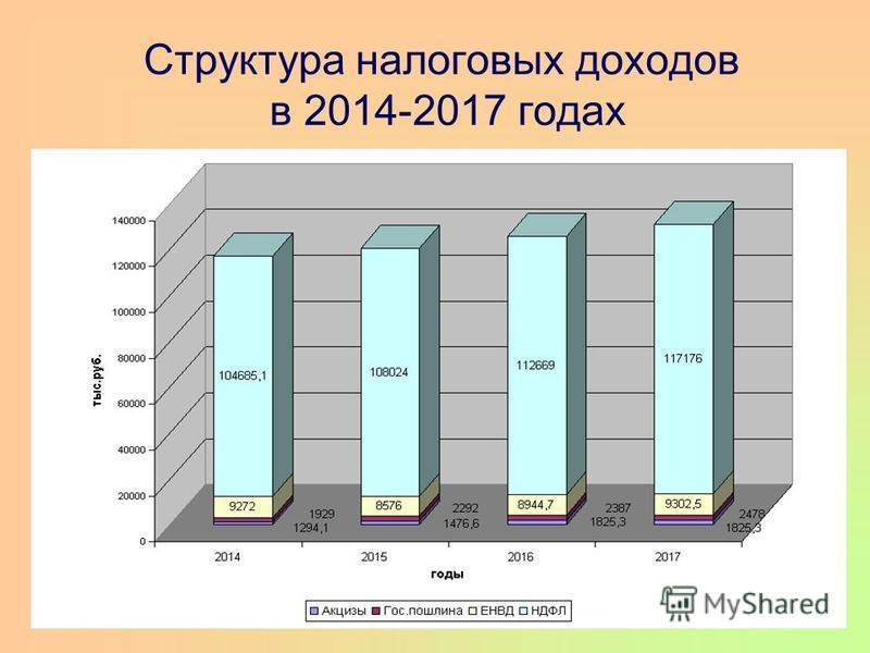 Структура налоговых доходов в 2014-2017 годах