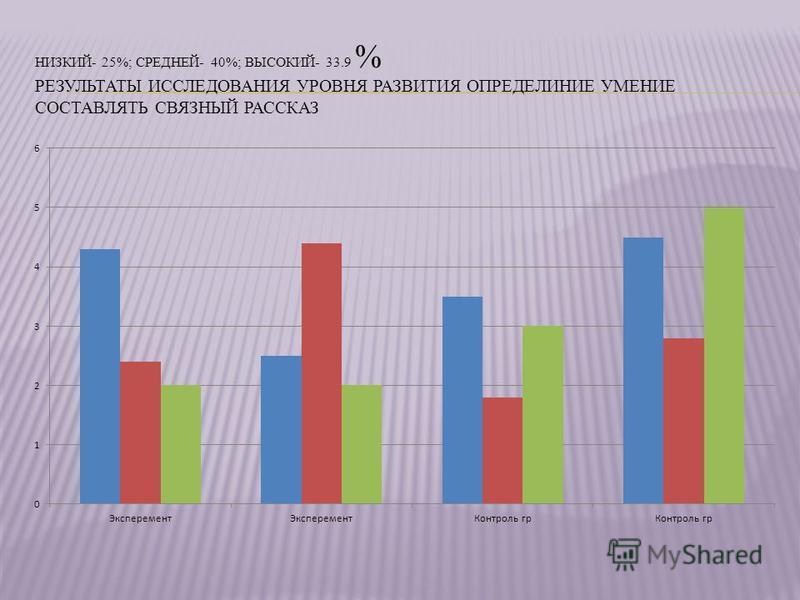 НИЗКИЙ- 25%; СРЕДНЕЙ- 40%; ВЫСОКИЙ- 33.9 % РЕЗУЛЬТАТЫ ИССЛЕДОВАНИЯ УРОВНЯ РАЗВИТИЯ ОПРЕДЕЛИНИЕ УМЕНИЕ СОСТАВЛЯТЬ СВЯЗНЫЙ РАССКАЗ