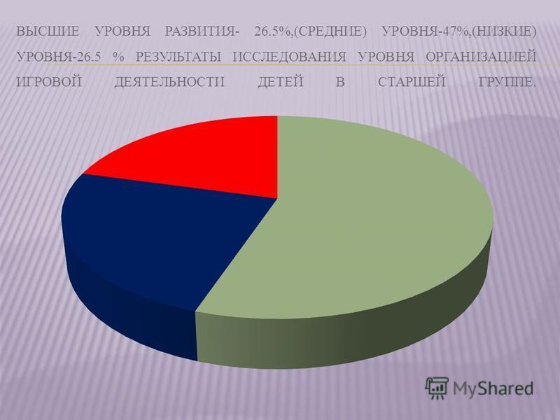 ВЫСШИЕ УРОВНЯ РАЗВИТИЯ- 26.5%,(СРЕДНИЕ) УРОВНЯ-47%,(НИЗКИЕ) УРОВНЯ-26.5 % РЕЗУЛЬТАТЫ ИССЛЕДОВАНИЯ УРОВНЯ ОPГАНИЗАЦИЕЙ ИГРОВОЙ ДЕЯТЕЛЬНОСТИ ДЕТЕЙ В СТАРШЕЙ ГРУППЕ.
