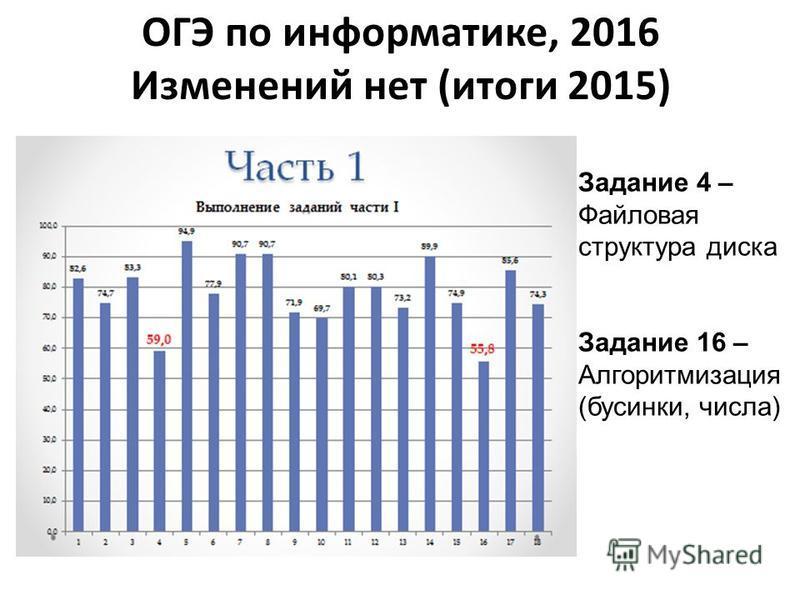 ОГЭ по информатике, 2016 Изменений нет (итоги 2015) Задание 4 – Файловая структура диска Задание 16 – Алгоритмизация (бусинки, числа)