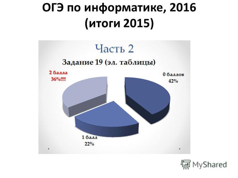 ОГЭ по информатике, 2016 (итоги 2015)