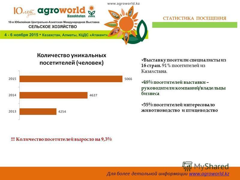 Для более детальной информации www.agroworld.kzwww.agroworld.kz СТАТИСТИКА ПОСЕЩЕНИЯ Выставку посетили специалисты из 16 стран. 91% посетителей из Казахстана. 48% посетителей выставки – руководители компаний/владельцы бизнеса 35% посетителей интересо