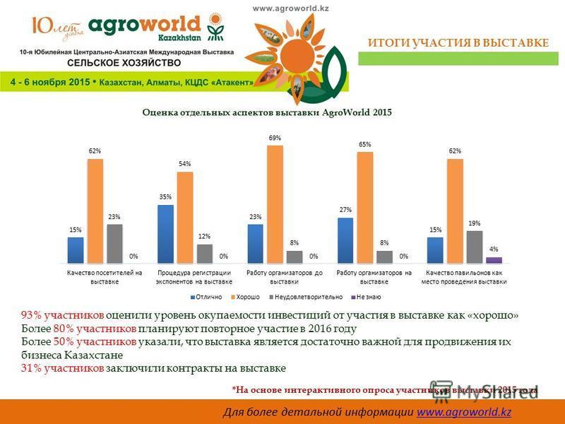 ИТОГИ УЧАСТИЯ В ВЫСТАВКЕ Оценка отдельных аспектов выставки AgroWorld 2015 93% участников оценили уровень окупаемости инвестиций от участия в выставке как «хорошо» Более 80% участников планируют повторное участие в 2016 году Более 50% участников указ