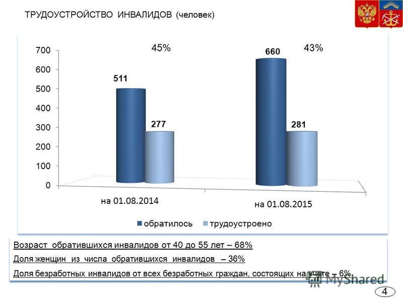 4 ТРУДОУСТРОЙСТВО ИНВАЛИДОВ (человек) 43%