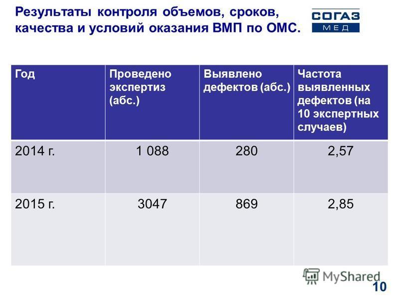 Результаты контроля объемов, сроков, качества и условий оказания ВМП по ОМС. Год Проведено экспертиз (абс.) Выявлено дефектов (абс.) Частота выявленных дефектов (на 10 экспертных случаев) 2014 г.1 0882802,57 2015 г.30478692,85 10