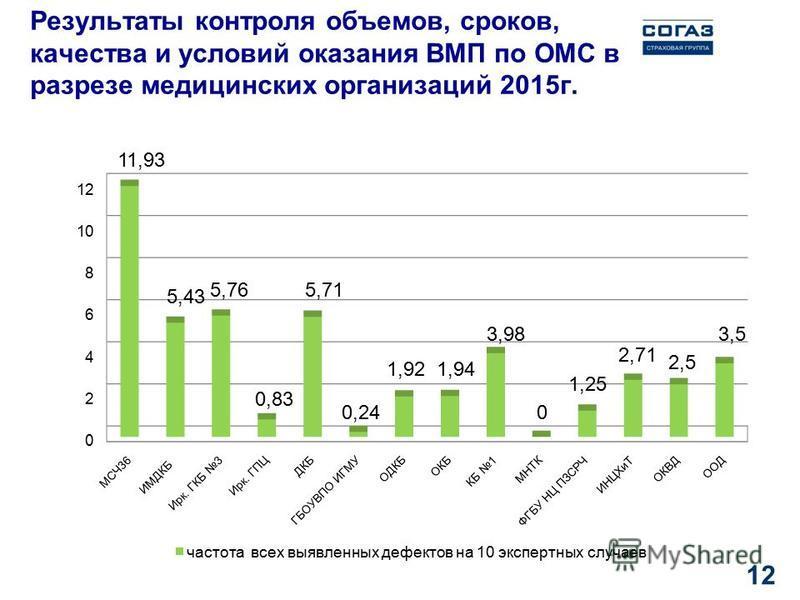 Результаты контроля объемов, сроков, качества и условий оказания ВМП по ОМС в разрезе медицинских организаций 2015 г. 12