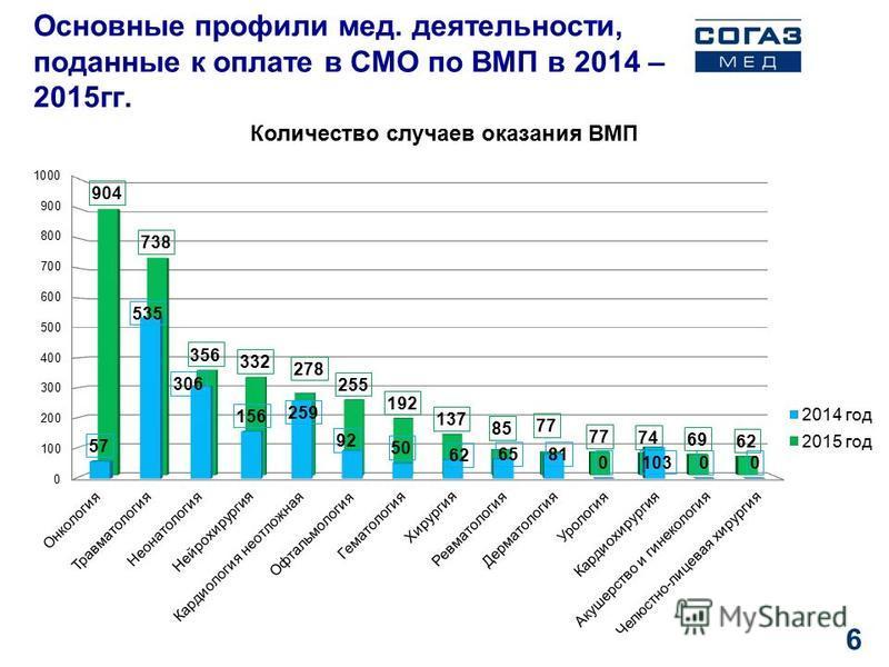 Основные профили мед. деятельности, поданные к оплате в СМО по ВМП в 2014 – 2015 гг. 6