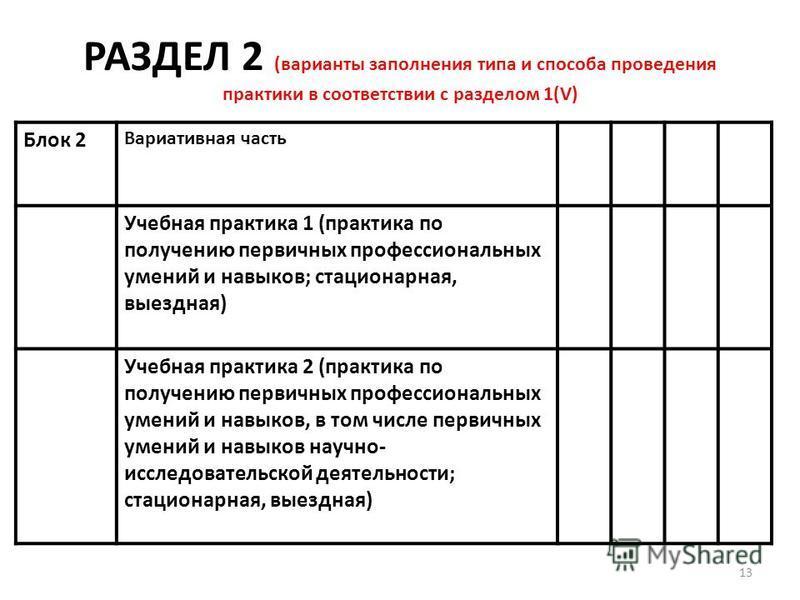 РАЗДЕЛ 2 (варианты заполнения типа и способа проведения практики в соответствии с разделом 1(V) Блок 2 Вариативная часть Учебная практика 1 (практика по получению первичных профессиональных умений и навыков; стационарная, выездная) Учебная практика 2
