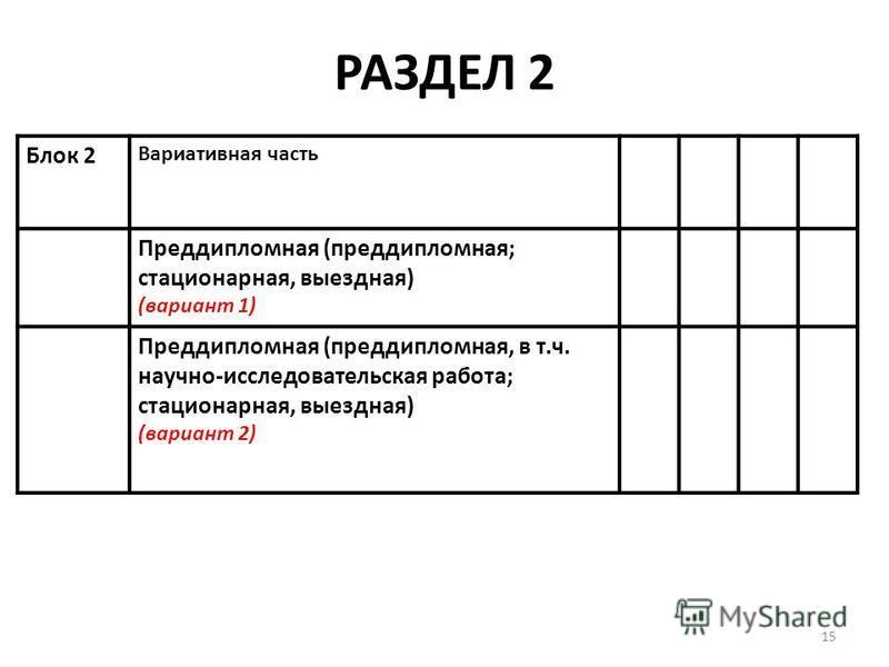 РАЗДЕЛ 2 Блок 2 Вариативная часть Преддипломная (преддипломная; стационарная, выездная) (вариант 1) Преддипломная (преддипломная, в т.ч. научно-исследовательская работа; стационарная, выездная) (вариант 2) 15