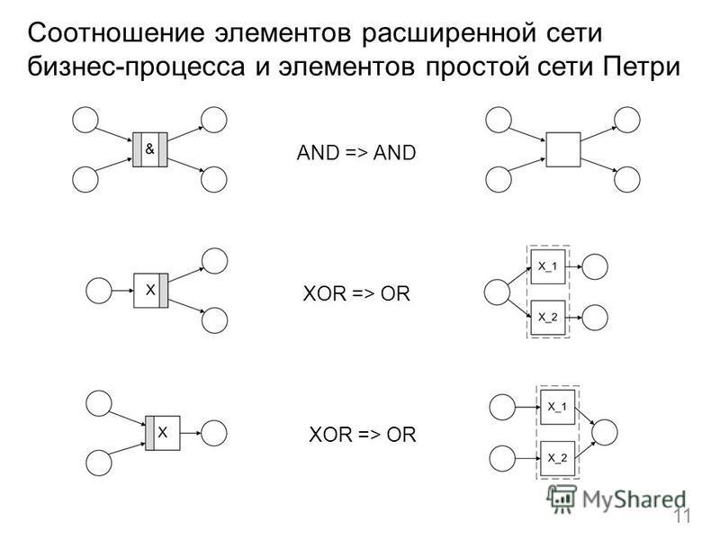 Соотношение элементов расширенной сети бизнес-процесса и элементов простой сети Петри 11 AND => AND XOR => OR