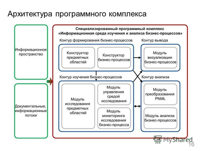 Архитектура программного комплекса 16