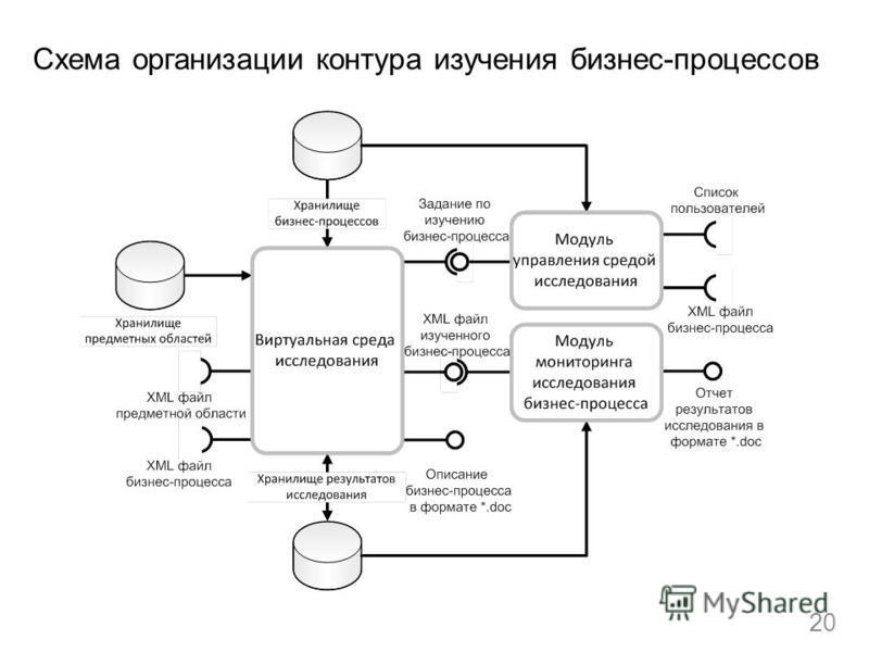 Схема организации контура изучения бизнес-процессов 20