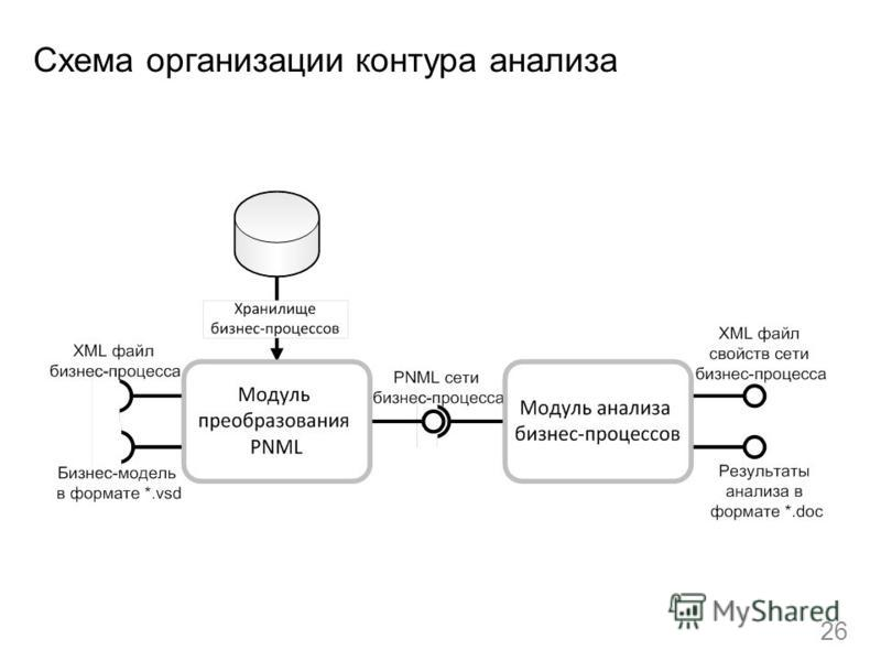 Схема организации контура анализа 26