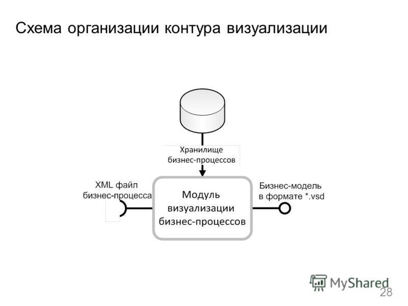 Схема организации контура визуализации 28