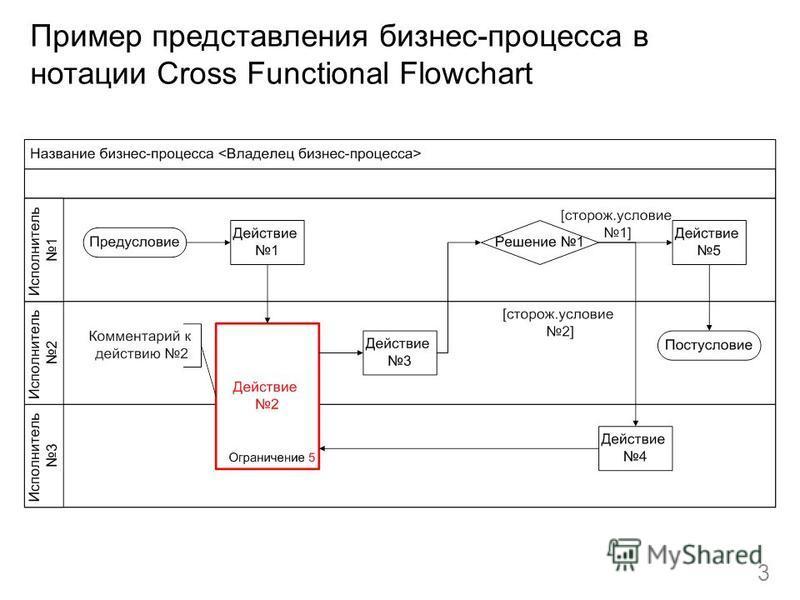 Пример представления бизнес-процесса в нотации Cross Functional Flowchart 3
