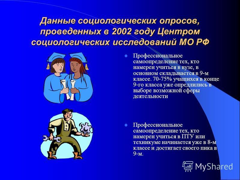 Данные социологических опросов, проведенных в 2002 году Центром социологических исследований МО РФ Профессиональное самоопределение тех, кто намерен учиться в вузе, в основном складывается в 9-м классе. 70-75% учащихся в конце 9-го класса уже определ