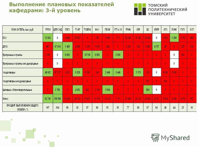 Выполнение плановых показателей кафедрами: 3-й уровень