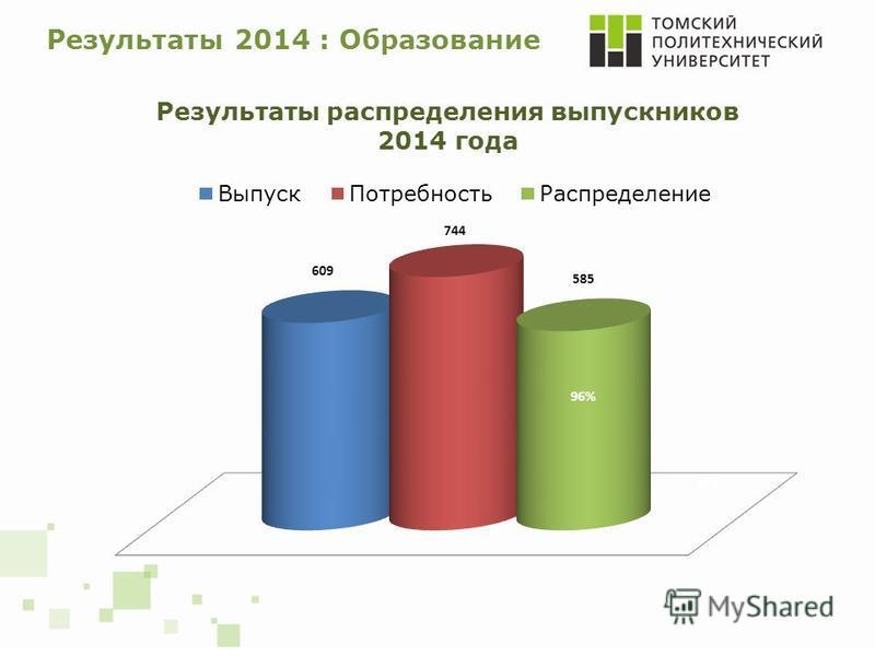 Результаты 2014 : Образование