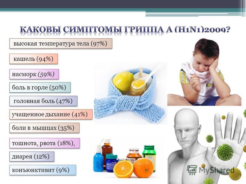 высокая температура тела (97%) кашель (94%) насморк (59%) боль в горле (50%) головная боль (47%) учащенное дыхание (41%) боли в мышцах (35%) конъюнктивит (9%) тошнота, рвота (18%), диарея (12%)