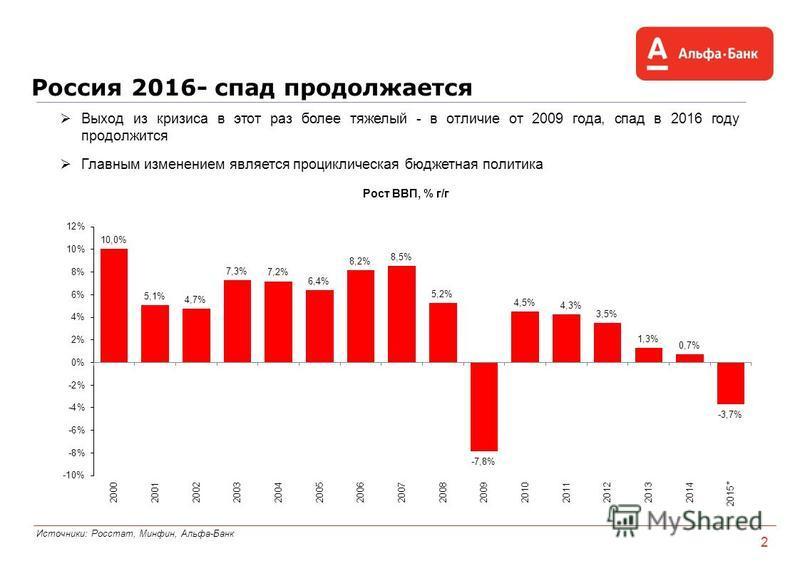 Россия 2016- спад продолжается Источники: Росстат, Минфин, Альфа-Банк 2 Выход из кризиса в этот раз более тяжелый - в отличие от 2009 года, спад в 2016 году продолжится Главным изменением является проциклическая бюджетная политика Рост ВВП, % г/г