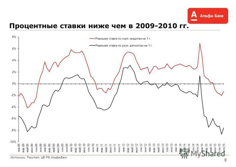 Процентные ставки ниже чем в 2009-2010 гг. Источники: Росстат, ЦБ РФ, Альфа-Банк 8