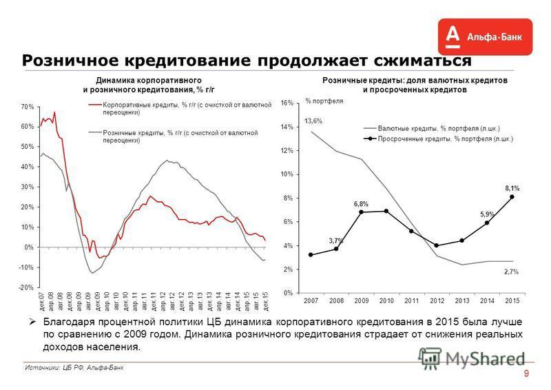 Розничное кредитование продолжает сжиматься Источники: ЦБ РФ, Альфа-Банк 9 Благодаря процентной политики ЦБ динамика корпоративного кредитования в 2015 была лучше по сравнению с 2009 годом. Динамика розничного кредитования страдает от снижения реальн