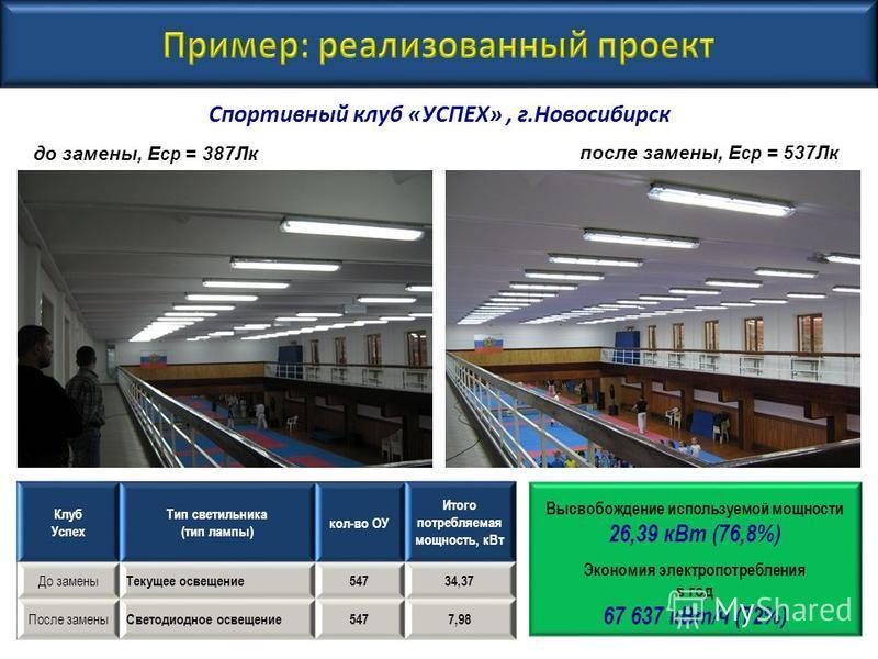 Спортивный клуб «УСПЕХ», г.Новосибирск Высвобождение используемой мощности 26,39 к Вт (76,8%) Экономия электропотребления в год 67 637 к Вт/ч (72%) Клуб Успех Тип светильника (тип лампы) кол-во ОУ Итого потребляемая мощность, к Вт До замены Текущее о