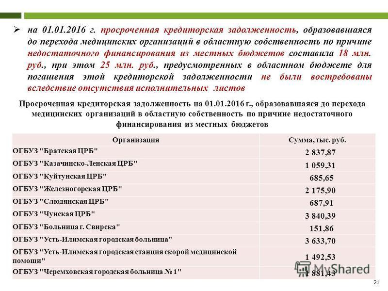 21 на 01.01.2016 г. просроченная кредиторская задолженность, образовавшаяся до перехода медицинских организаций в областную собственность по причине недостаточного финансирования из местных бюджетов составила 18 млн. руб., при этом 25 млн. руб., пред