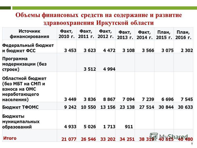 Объемы финансовых средств на содержание и развитие здравоохранения Иркутской области 9 Источник финансирования Факт, 2010 г. Факт, 2011 г. Факт, 2012 г. Факт, 2013 г. Факт, 2014 г. План, 2015 г. План, 2016 г. Федеральный бюджет и бюджет ФСС3 4533 623