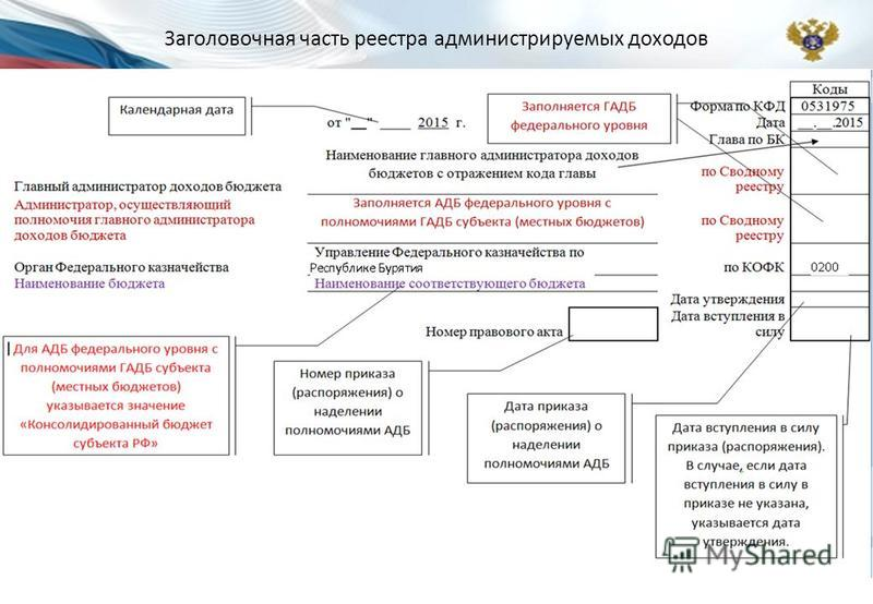 Заголовочная часть реестра администрируемых доходов