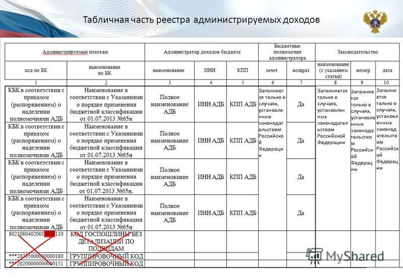 Табличная часть реестра администрируемых доходов