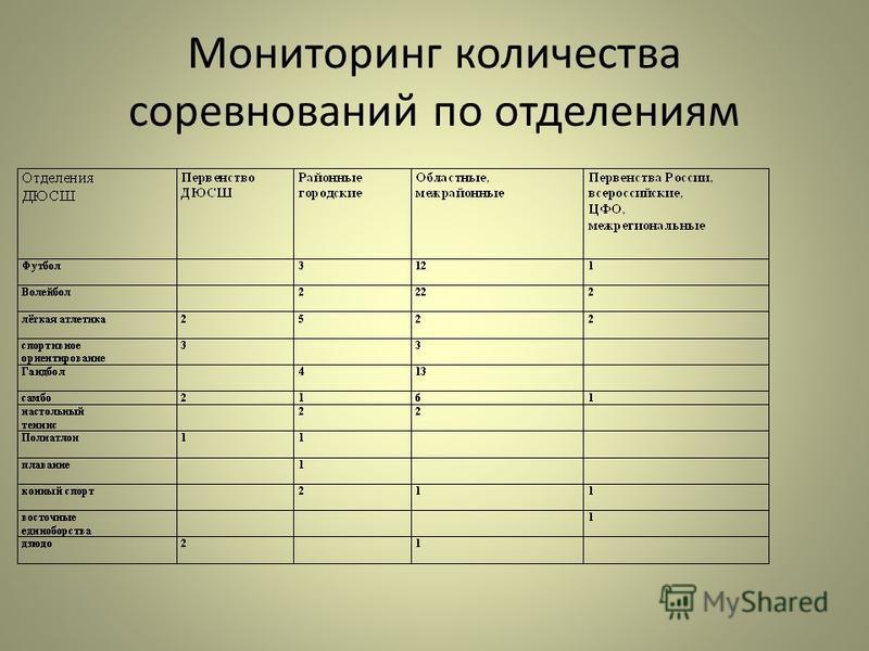 Мониторинг количества соревнований по отделениям
