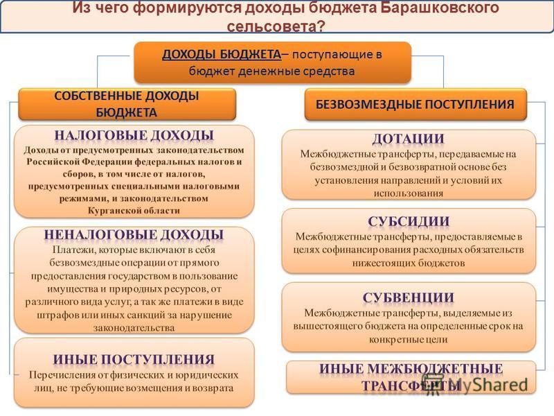 Из чего формируются доходы бюджета Барашковского сельсовета? ДОХОДЫ БЮДЖЕТА– поступающие в бюджет денежные средства СОБСТВЕННЫЕ ДОХОДЫ БЮДЖЕТА БЕЗВОЗМЕЗДНЫЕ ПОСТУПЛЕНИЯ