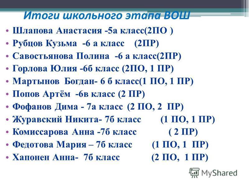 Итоги школьного этапа ВОШ Шлапова Анастасия -5 а класс(2ПО ) Рубцов Кузьма -6 а класс (2ПР) Савостьянова Полина -6 а класс(2ПР) Горлова Юлия -6 б класс (2ПО, 1 ПР) Мартынов Богдан- 6 б класс(1 ПО, 1 ПР) Попов Артём -6 в класс (2 ПР) Фофанов Дима - 7